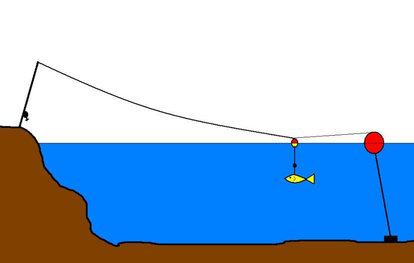 slika3-tehnika-proljetni-ribolov-na-slatkim-vodama